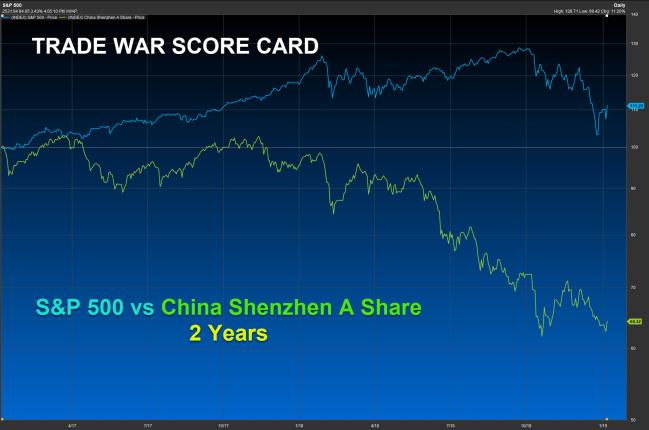 trade war score card