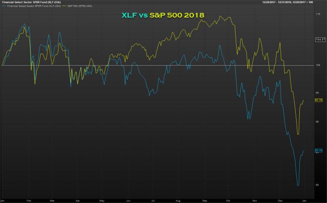 xlf vs spx 2018