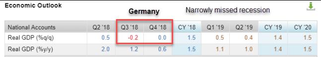 economic outlook germany