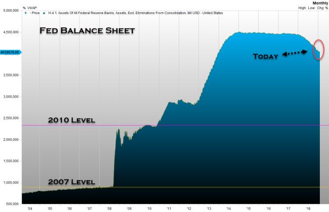 Fed Balance sheet levels