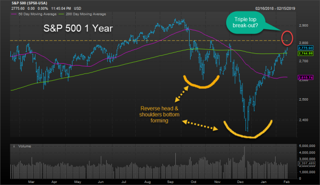 spx reverse head and shoulders