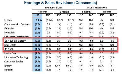 Earnings and Sales Revisions