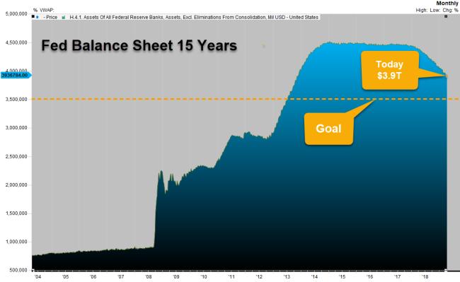 Fed Bal sheet 2019.04