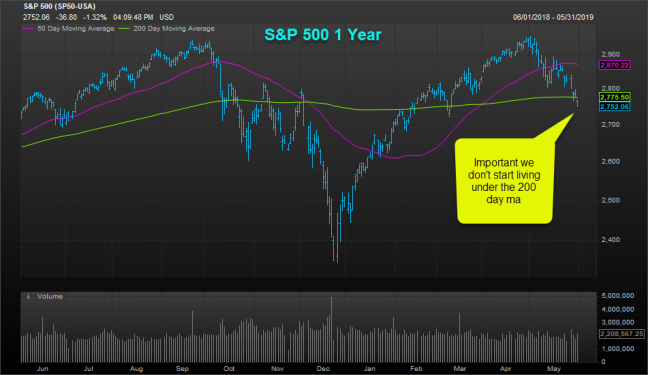 Sp 500 200 day