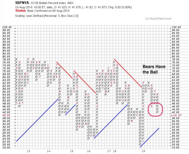 _BPNYA___Point_and_Figure___Free_Charts___StockCharts_com