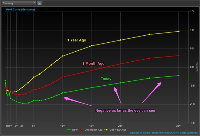 Germany Curve Aug