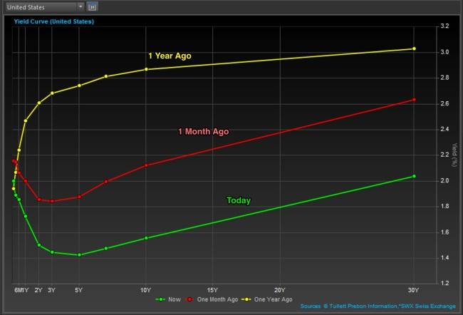 US_curve_aug