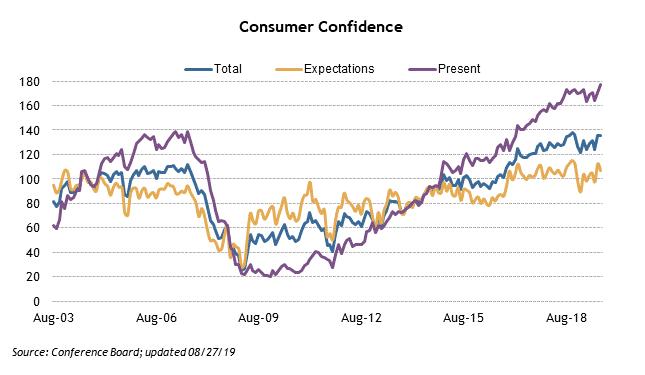 consumer confidence graphic