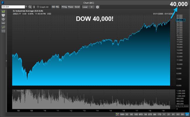 Dow 40000