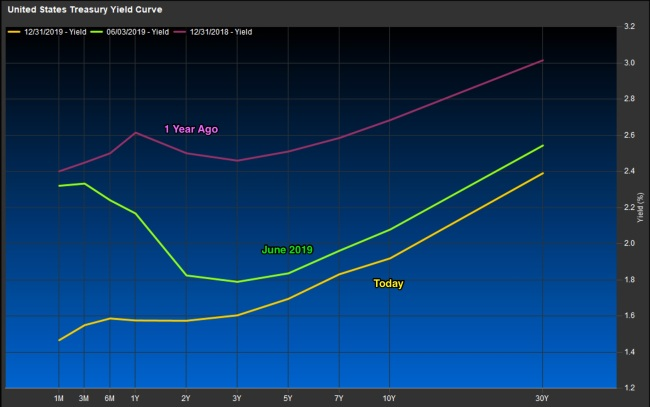US_Yield_Curve_2020