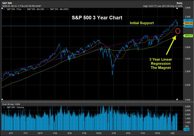 SP50 The Magnet