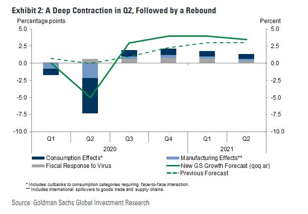 Goldman GDP Rebound