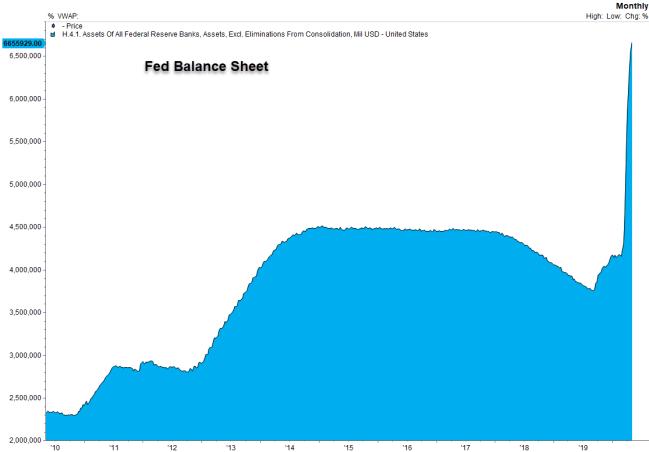 Fed Bal