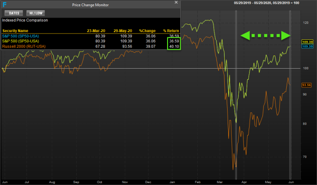 Rut vs Spx March 23-May 29