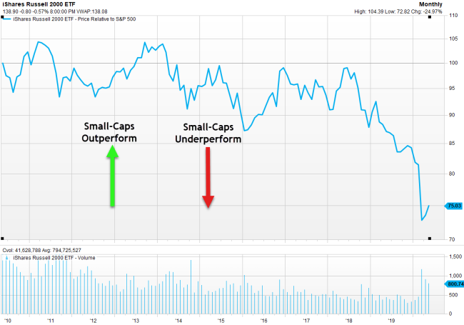 Small Cap Relative 10 years