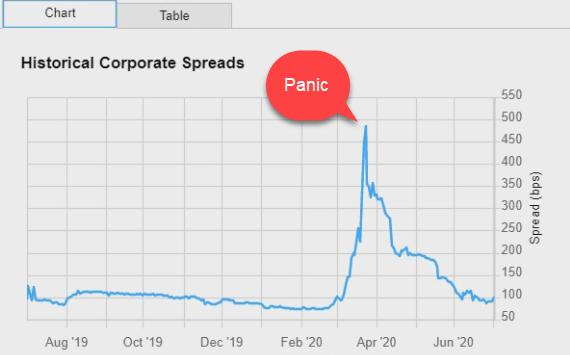 corp yield spread panic