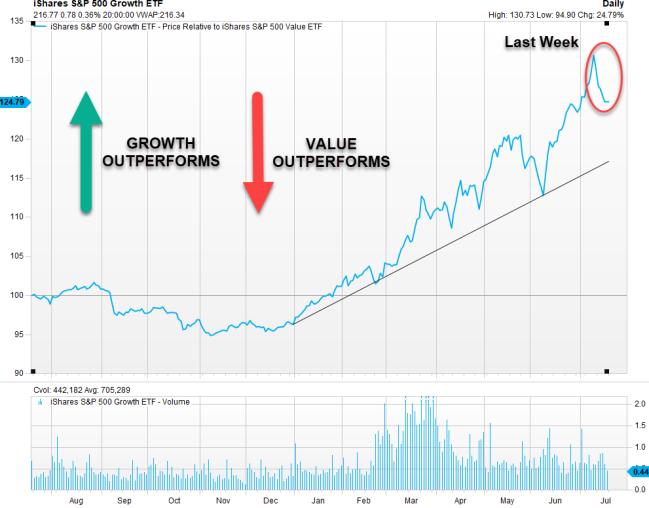 Growth val last week
