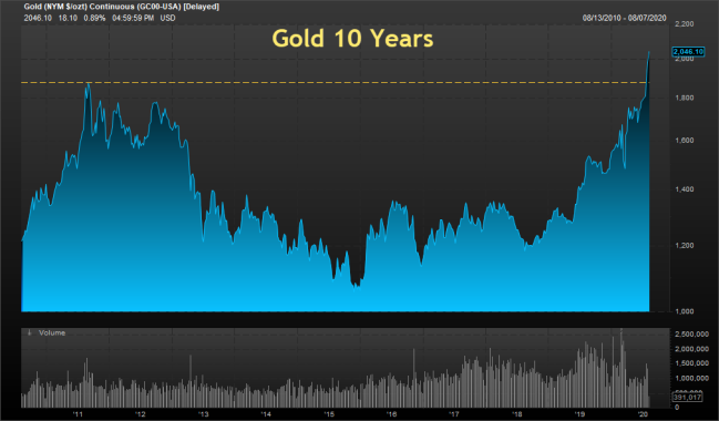 Gold 10 Years