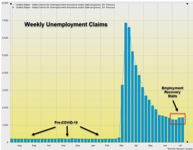 Weekly unemployment